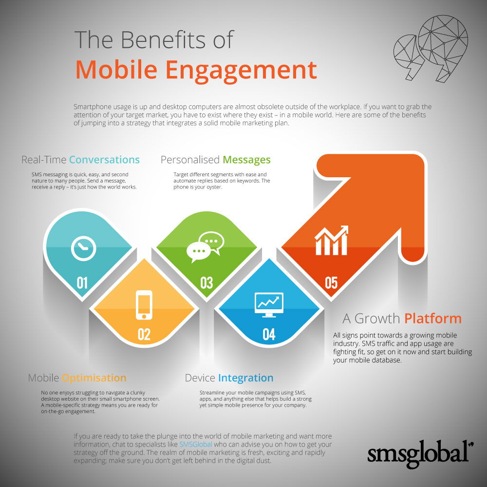 The Benefits Of Mobile Engagement - SMSGlobal